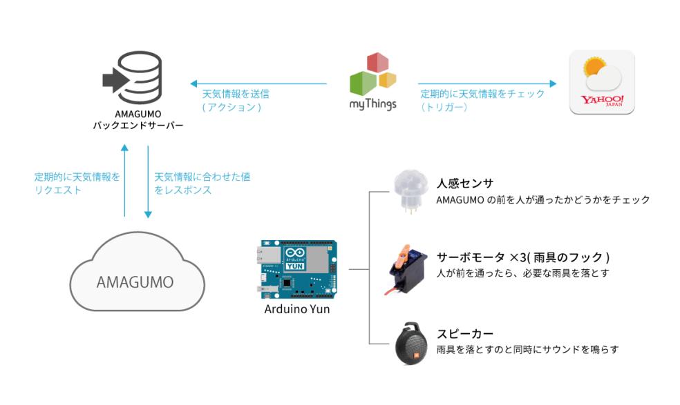 amagumo構成図
